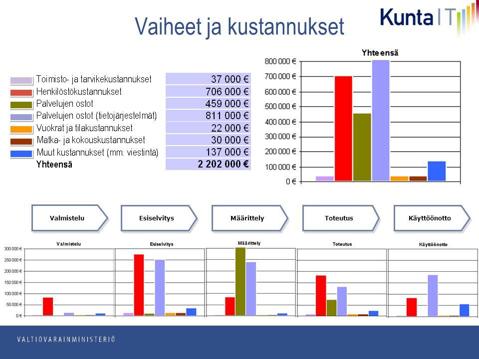 pp.kk.vvvv Osasto Vaiheet ja kustannukset Esiselvitys KäyttöönottoToteutusMäärittely Valmistelu