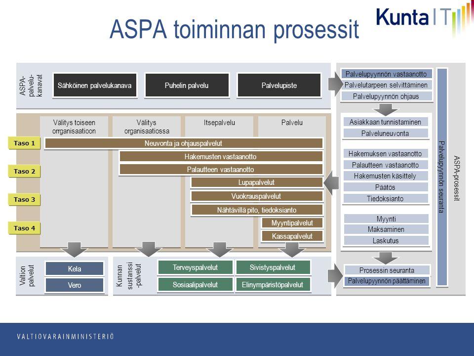 pp.kk.vvvv Osasto ASPA toiminnan prosessit ASPA-prosessit ASPA- palvelu- kanavat Sähköinen palvelukanava Puhelin palvelu Palvelupiste Palvelupyynnön vastaanotto Palvelutarpeen selvittäminen Palvelupyynnön ohjaus Myynti Maksaminen Laskutus Asiakkaan tunnistaminen Välitys toiseen orrganisaatioon Välitys organisaatiossa Itsepalvelu Palvelu Neuvonta ja ohjauspalvelut Hakemusten vastaanotto Lupapalvelut Palautteen vastaanotto Myyntipalvelut Kassapalvelut Vuokrauspalvelut Palveluneuvonta Hakemuksen vastaanotto Palautteen vastaanotto Hakemusten käsittely Päätös Tiedoksianto Nähtävillä pito, tiedoksianto Kunnan sustanssi -palvelut Kunnan sustanssi -palvelut Terveyspalvelut Sosiaalipalvelut Sivistyspalvelut Elinympäristöpalvelut Prosessin seuranta Palvelupyynnön päättäminen Palvelupyynnön seuranta Valtion palvelut Kela Vero Taso 1 Taso 2 Taso 3 Taso 4