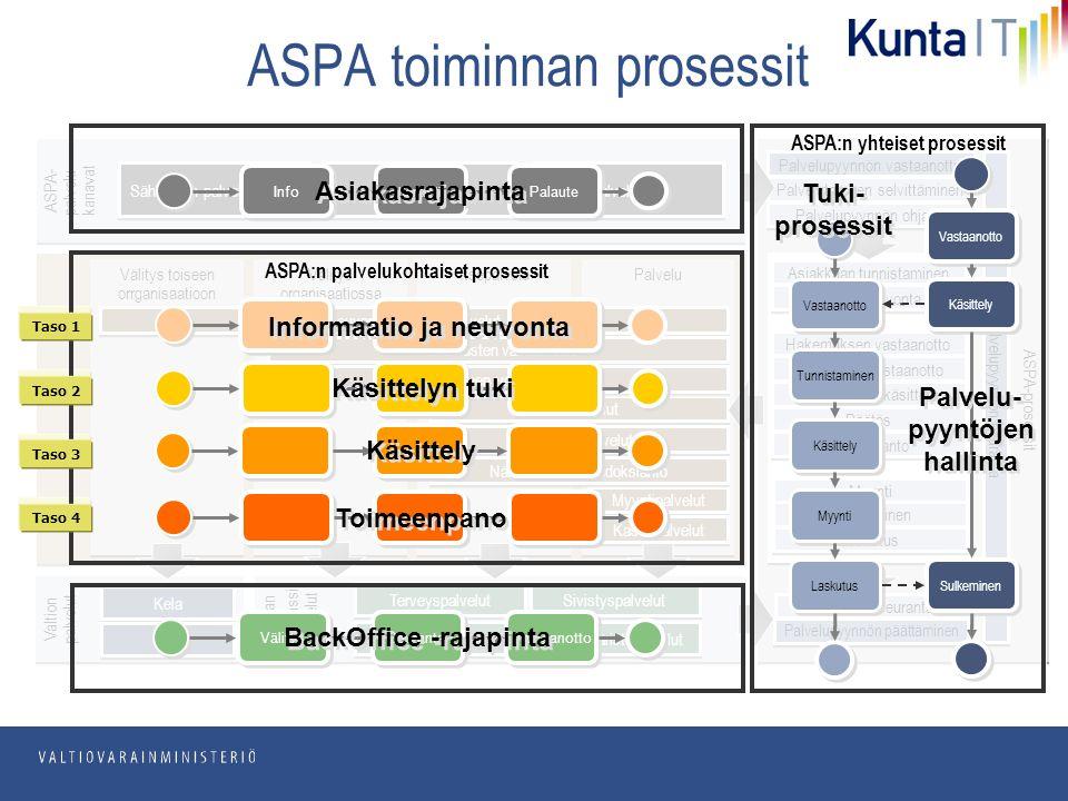 pp.kk.vvvv Osasto ASPA toiminnan prosessit ASPA-prosessit ASPA- palvelu- kanavat Sähköinen palvelukanava Puhelin palvelu Palvelupiste Palvelupyynnön vastaanotto Palvelutarpeen selvittäminen Palvelupyynnön ohjaus Myynti Maksaminen Laskutus Asiakkaan tunnistaminen Välitys toiseen orrganisaatioon Välitys organisaatiossa Itsepalvelu Palvelu Neuvonta ja ohjauspalvelut Hakemusten vastaanotto Lupapalvelut Palautteen vastaanotto Myyntipalvelut Kassapalvelut Vuokrauspalvelut Palveluneuvonta Hakemuksen vastaanotto Palautteen vastaanotto Hakemusten käsittely Päätös Tiedoksianto Nähtävillä pito, tiedoksianto Kunnan sustanssi -palvelut Kunnan sustanssi -palvelut Terveyspalvelut Sosiaalipalvelut Sivistyspalvelut Elinympäristöpalvelut Prosessin seuranta Palvelupyynnön päättäminen Palvelupyynnön seuranta Valtion palvelut Kela Vero Taso 1 Taso 2 Taso 3 Taso 4 ASPA:n palvelukohtaiset prosessit Taso 1 Taso 2 Taso 3 Taso 4 Informaatio ja neuvonta Käsittelyn tuki Käsittely Toimeenpano ASPA:n yhteiset prosessit Vastaanotto Myynti Laskutus Käsittely Sulkeminen Käsittely Tunnistaminen Tuki- prosessit Tuki- prosessit Palvelu- pyyntöjen hallinta Palvelu- pyyntöjen hallinta Info Kontakti Palaute Asiakasrajapinta Välitys Seuranta Vastaanotto BackOffice -rajapinta