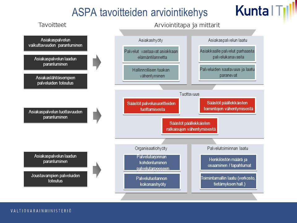pp.kk.vvvv Osasto Tuottavuus ASPA tavoitteiden arviointikehys Säästöt palvelusuoritteiden tuottamisesta Säästöt päällekkäisten ratkaisujen vähentymisestä Säästöt päällekkäisten toimintojen vähentymisestä Asiakaspalvelun laadun parantuminen Asiakashyöty Palvelut vastaavat asiakkaan elämäntilannetta Hallinnollisen taakan vähentyminen Asiakaspalvelun laatu Asiakkaalle palvelut parhaasta palvelukanavasta Palveluiden saatavuus ja laatu paranevat Organisaatiohyöty Palvelutarjonnan kohdentuminen palvelutarpeeseen Palvelutuotannon kokonaishyöty Palvelutoiminnan laatu Henkilöstön määrä ja osaaminen / tapahtumat Toimintamallin laatu (verkosto, tietämyksen hall.) Asiakaspalvelun tuottavuuden parantuminen Asiakaspalvelun vaikuttavuuden parantuminen Joustavampien palveluiden toteutus Asiakaslähtöisempien palveluiden toteutus Asiakaspalvelun laadun parantuminen Tavoitteet Arviointitapa ja mittarit