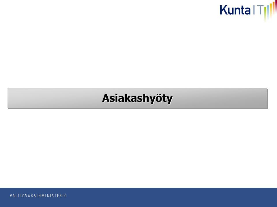 pp.kk.vvvv Osasto AsiakashyötyAsiakashyöty
