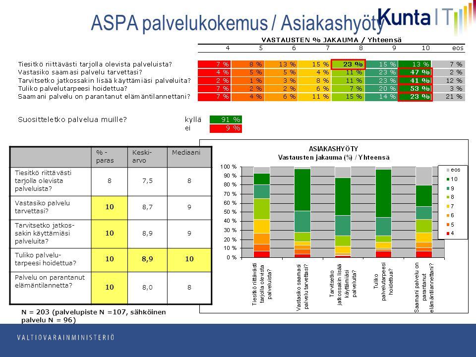 pp.kk.vvvv Osasto ASPA palvelukokemus / Asiakashyöty N = 203 (palvelupiste N =107, sähköinen palvelu N = 96) % - paras Keski- arvo Mediaani Tiesitkö riittävästi tarjolla olevista palveluista.