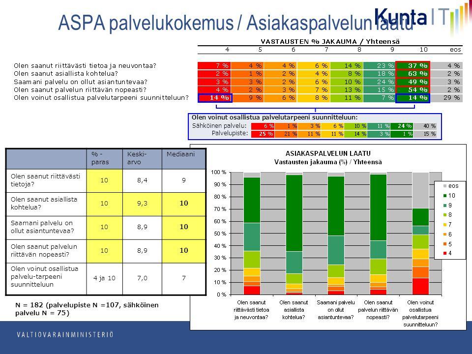 pp.kk.vvvv Osasto ASPA palvelukokemus / Asiakaspalvelun laatu N = 182 (palvelupiste N =107, sähköinen palvelu N = 75) Sähköinen palvelu: Palvelupiste: Olen voinut osallistua palvelutarpeeni suunnitteluun: % - paras Keski- arvo Mediaani Olen saanut riittävästi tietoja.