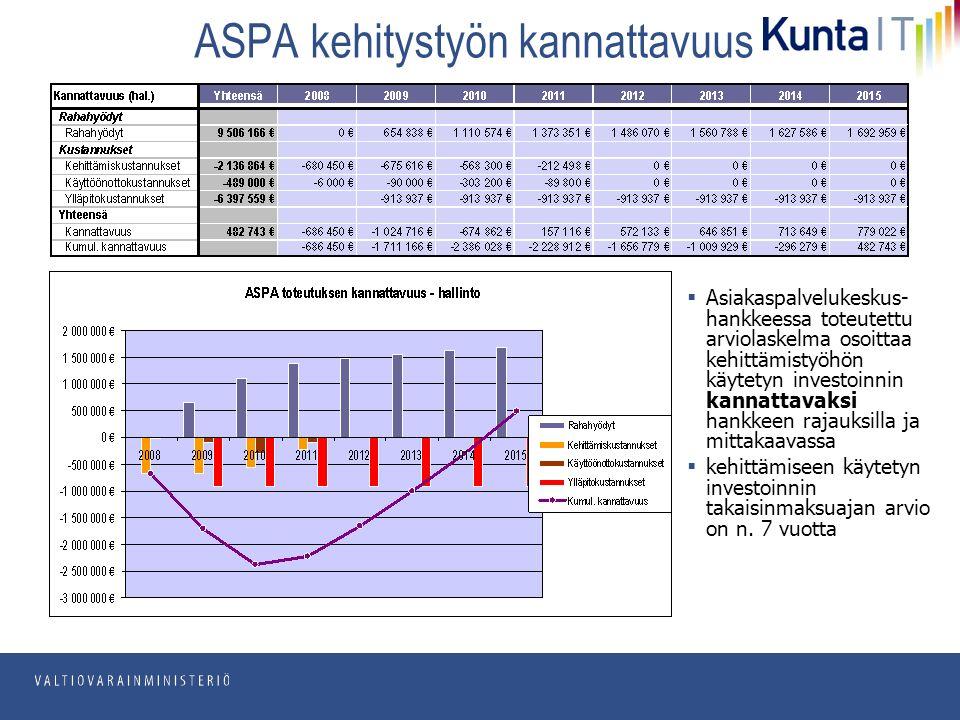 pp.kk.vvvv Osasto ASPA kehitystyön kannattavuus  Asiakaspalvelukeskus- hankkeessa toteutettu arviolaskelma osoittaa kehittämistyöhön käytetyn investoinnin kannattavaksi hankkeen rajauksilla ja mittakaavassa  kehittämiseen käytetyn investoinnin takaisinmaksuajan arvio on n.