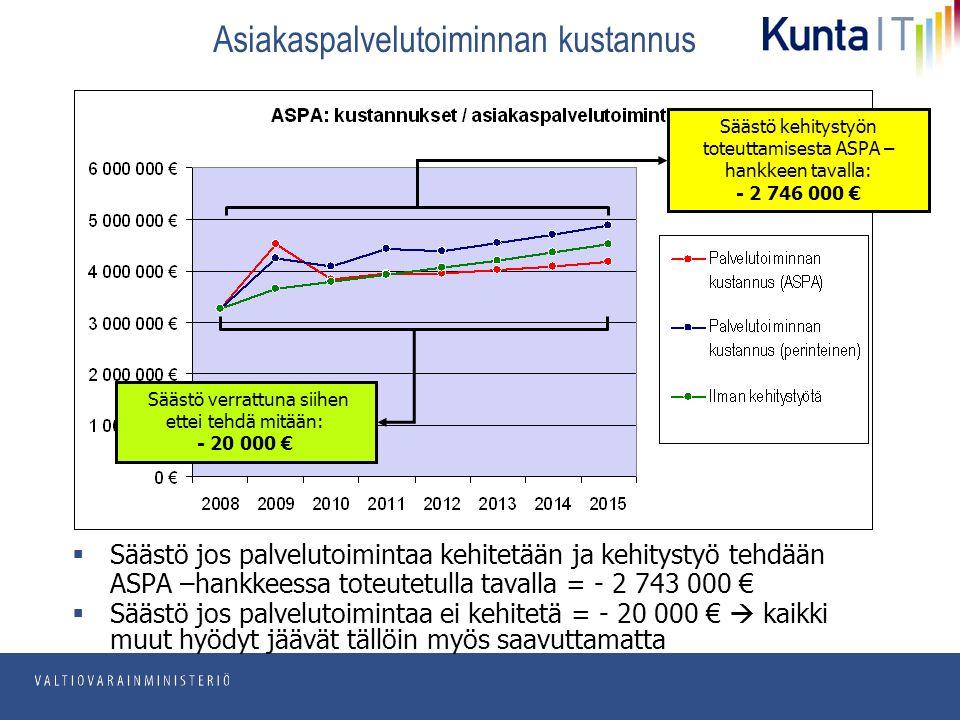 pp.kk.vvvv Osasto Asiakaspalvelutoiminnan kustannus  Säästö jos palvelutoimintaa kehitetään ja kehitystyö tehdään ASPA –hankkeessa toteutetulla tavalla = - 2 743 000 € Säästö verrattuna siihen ettei tehdä mitään: - 20 000 € Säästö kehitystyön toteuttamisesta ASPA – hankkeen tavalla: - 2 746 000 €  Säästö jos palvelutoimintaa ei kehitetä = - 20 000 €  kaikki muut hyödyt jäävät tällöin myös saavuttamatta