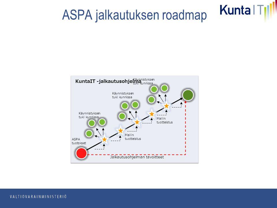 pp.kk.vvvv Osasto ASPA jalkautuksen roadmap KuntaIT -jalkautusohjelma Jalkautusohjelman tavoitteet ASPA tuotokset Mallin tuotteistus Mallin tuotteistus Käynnistyksen tuki kunnissa Käynnistyksen tuki kunnissa Käynnistyksen tuki kunnissa