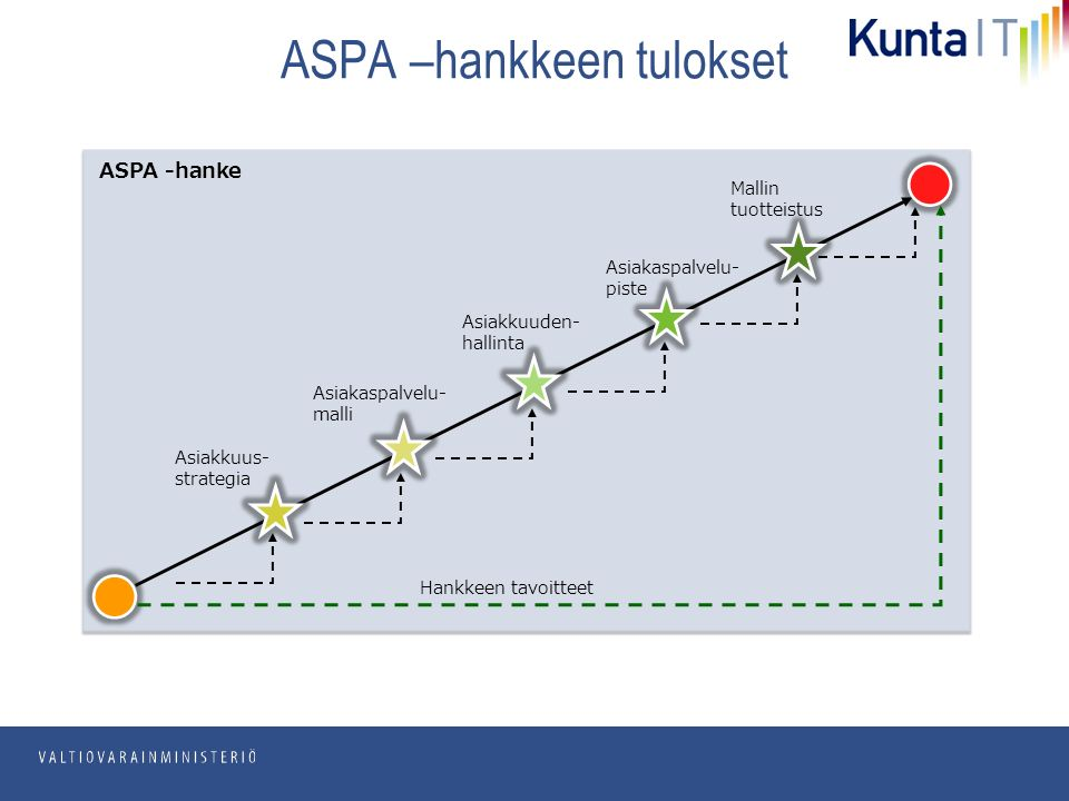 pp.kk.vvvv Osasto ASPA –hankkeen tulokset ASPA -hanke Hankkeen tavoitteet Asiakkuus- strategia Asiakaspalvelu- malli Asiakkuuden- hallinta Asiakaspalvelu- piste Mallin tuotteistus