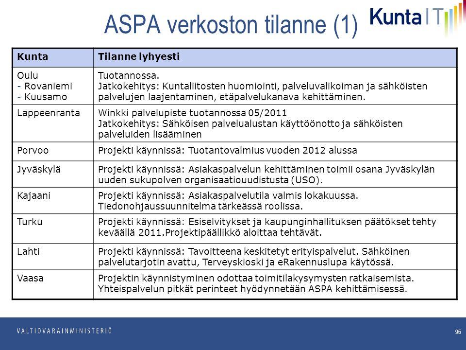 pp.kk.vvvv Osasto ASPA verkoston tilanne (1) 95 KuntaTilanne lyhyesti Oulu - Rovaniemi - Kuusamo Tuotannossa.