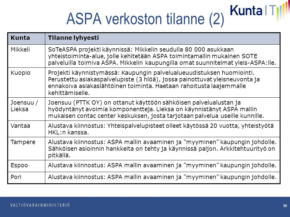 pp.kk.vvvv Osasto ASPA verkoston tilanne (2) 96 KuntaTilanne lyhyesti MikkeliSoTeASPA projekti käynnissä: Mikkelin seudulla 80 000 asukkaan yhteistoiminta-alue, jolle kehitetään ASPA toimintamallin mukainen SOTE palveluilla toimiva ASPA.