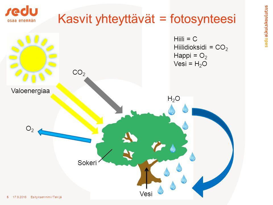 5 17.9.2016 Esityksen nimi / Tekijä Kasvit yhteyttävät = fotosynteesi Hiili = C Hiilidioksidi = CO 2 Happi = O 2 Vesi = H 2 O H2OH2O CO 2 Valoenergiaa Sokeri O2O2 Vesi