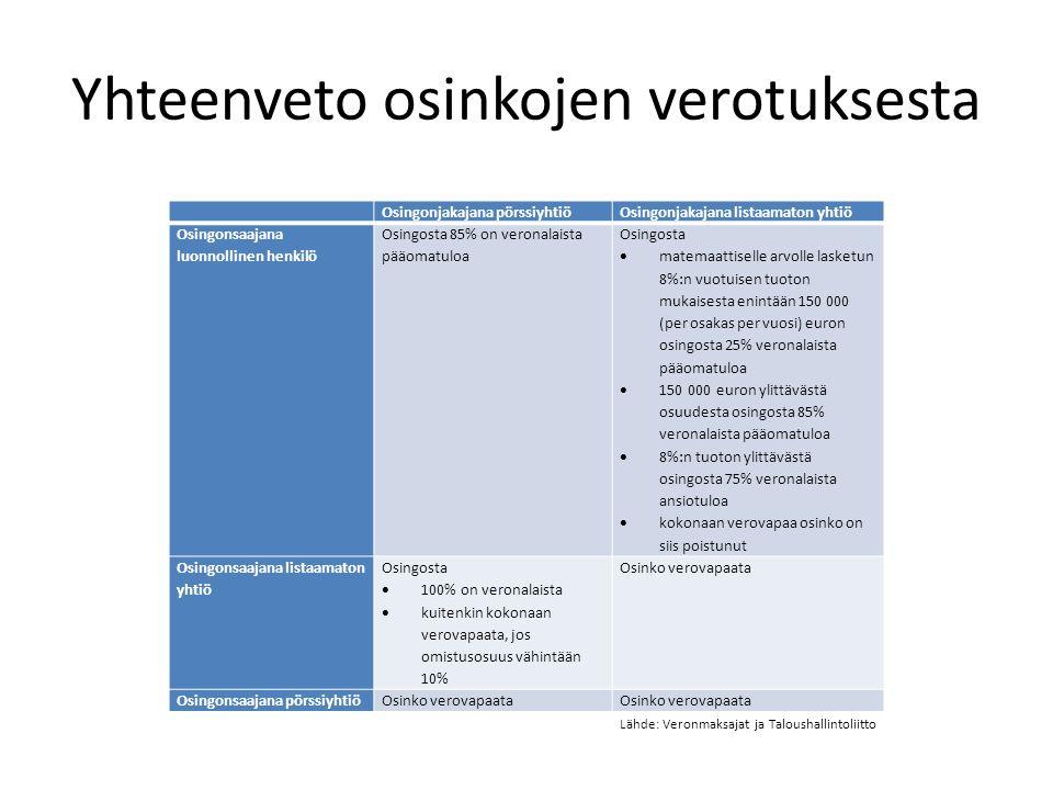 Yhteenveto osinkojen verotuksesta Osingonjakajana pörssiyhtiöOsingonjakajana listaamaton yhtiö Osingonsaajana luonnollinen henkilö Osingosta 85% on veronalaista pääomatuloa Osingosta  matemaattiselle arvolle lasketun 8%:n vuotuisen tuoton mukaisesta enintään 150 000 (per osakas per vuosi) euron osingosta 25% veronalaista pääomatuloa  150 000 euron ylittävästä osuudesta osingosta 85% veronalaista pääomatuloa  8%:n tuoton ylittävästä osingosta 75% veronalaista ansiotuloa  kokonaan verovapaa osinko on siis poistunut Osingonsaajana listaamaton yhtiö Osingosta  100% on veronalaista  kuitenkin kokonaan verovapaata, jos omistusosuus vähintään 10% Osinko verovapaata Osingonsaajana pörssiyhtiöOsinko verovapaata Lähde: Veronmaksajat ja Taloushallintoliitto