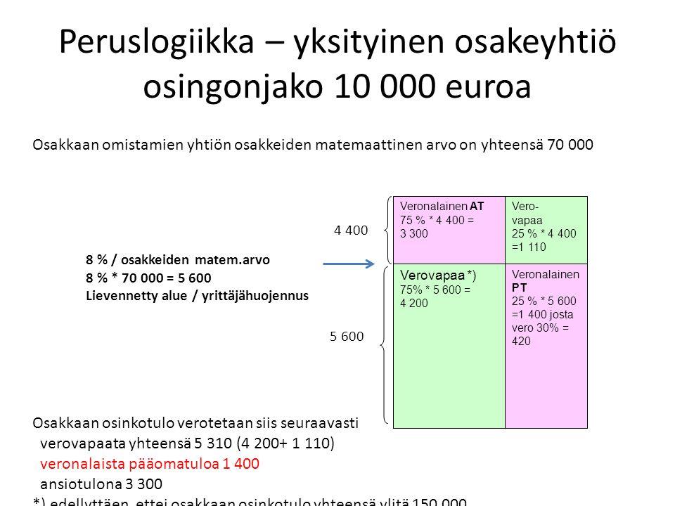 Peruslogiikka – yksityinen osakeyhtiö osingonjako 10 000 euroa Verovapaa *) 75% * 5 600 = 4 200 8 % / osakkeiden matem.arvo 8 % * 70 000 = 5 600 Lievennetty alue / yrittäjähuojennus Veronalainen AT 75 % * 4 400 = 3 300 Vero- vapaa 25 % * 4 400 =1 110 Osakkaan omistamien yhtiön osakkeiden matemaattinen arvo on yhteensä 70 000 Osakkaan osinkotulo verotetaan siis seuraavasti verovapaata yhteensä 5 310 (4 200+ 1 110) veronalaista pääomatuloa 1 400 ansiotulona 3 300 *) edellyttäen, ettei osakkaan osinkotulo yhteensä ylitä 150 000 5 600 4 400 Veronalainen PT 25 % * 5 600 =1 400 josta vero 30% = 420