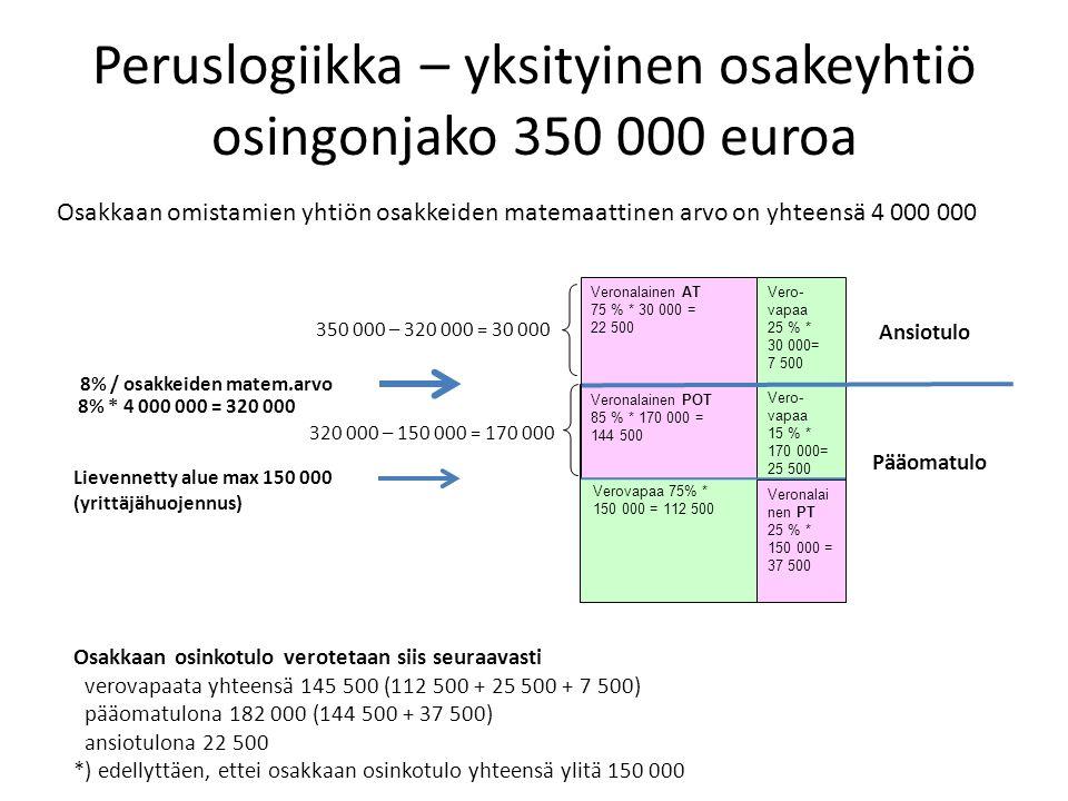 Peruslogiikka – yksityinen osakeyhtiö osingonjako 350 000 euroa Verovapaa 8% / osakkeiden matem.arvo Veronalainen AT 75 % * 30 000 = 22 500 Vero- vapaa 25 % * 30 000= 7 500 Veronalainen POT 85 % * 170 000 = 144 500 Vero- vapaa 15 % * 170 000= 25 500 Osakkaan omistamien yhtiön osakkeiden matemaattinen arvo on yhteensä 4 000 000 Lievennetty alue max 150 000 (yrittäjähuojennus) 8% * 4 000 000 = 320 000 320 000 – 150 000 = 170 000 350 000 – 320 000 = 30 000 Osakkaan osinkotulo verotetaan siis seuraavasti verovapaata yhteensä 145 500 (112 500 + 25 500 + 7 500) pääomatulona 182 000 (144 500 + 37 500) ansiotulona 22 500 *) edellyttäen, ettei osakkaan osinkotulo yhteensä ylitä 150 000 Veronalai nen PT 25 % * 150 000 = 37 500 Verovapaa 75% * 150 000 = 112 500 Ansiotulo Pääomatulo