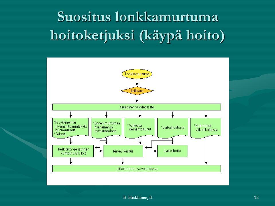 E. Heikkinen, ft12 Suositus lonkkamurtuma hoitoketjuksi (käypä hoito)