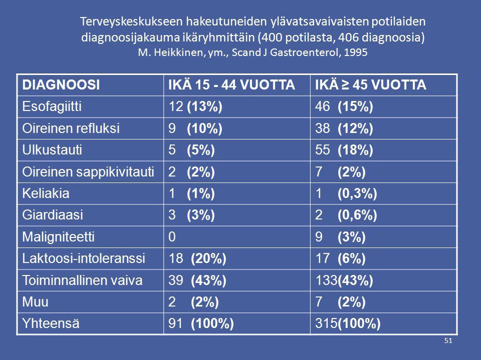 Terveyskeskukseen hakeutuneiden ylävatsavaivaisten potilaiden diagnoosijakauma ikäryhmittäin (400 potilasta, 406 diagnoosia) M.