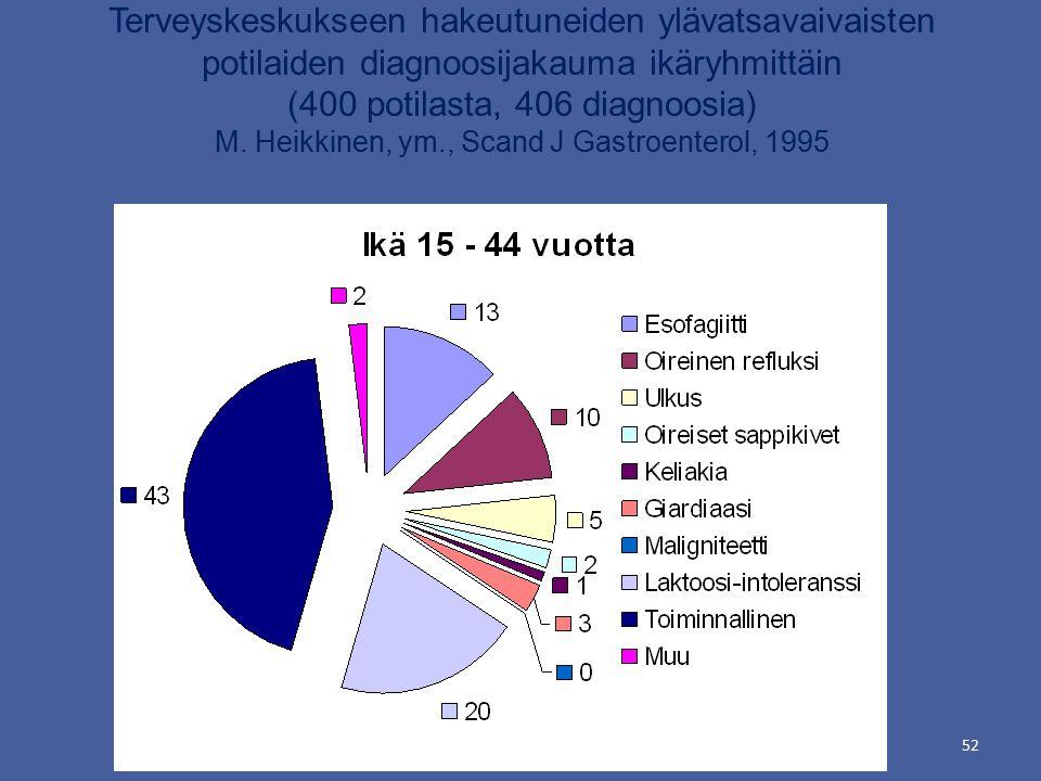 52 Terveyskeskukseen hakeutuneiden ylävatsavaivaisten potilaiden diagnoosijakauma ikäryhmittäin (400 potilasta, 406 diagnoosia) M.