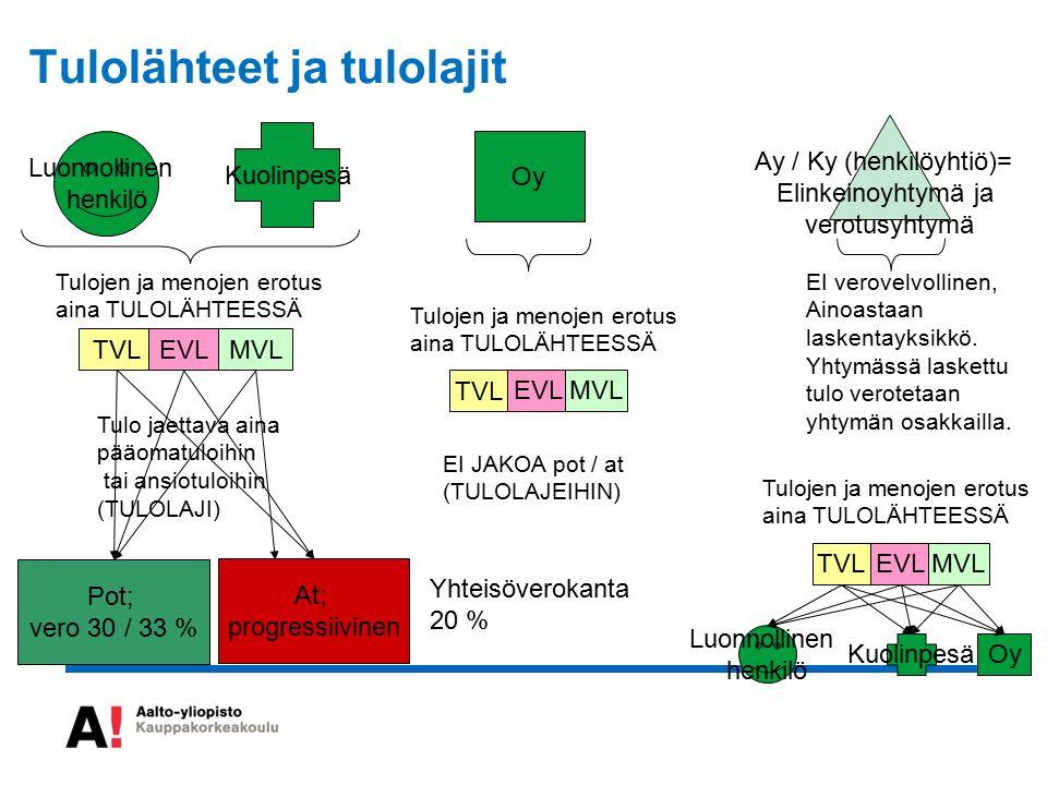 Oy Kuolinpesä Ay / Ky (henkilöyhtiö)= Elinkeinoyhtymä ja verotusyhtymä Luonnollinen henkilö Tulo jaettava aina pääomatuloihin tai ansiotuloihin (TULOLAJI) Pot; vero 30 / 33 % At; progressiivinen EI JAKOA pot / at (TULOLAJEIHIN) Yhteisöverokanta 20 % EI verovelvollinen, Ainoastaan laskentayksikkö.