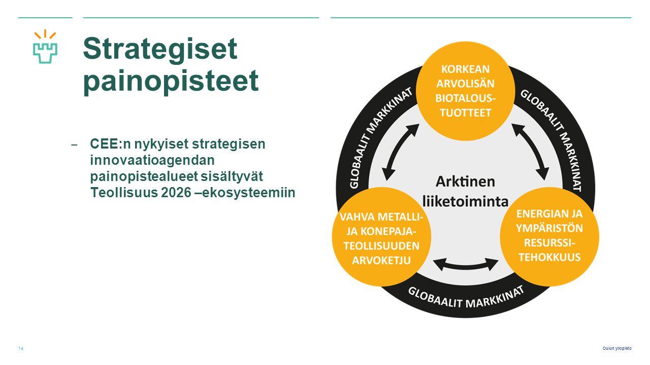 Oulun yliopisto Strategiset painopisteet ‒ CEE:n nykyiset strategisen innovaatioagendan painopistealueet sisältyvät Teollisuus 2026 –ekosysteemiin 14