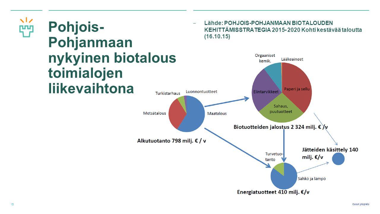 Oulun yliopisto Pohjois- Pohjanmaan nykyinen biotalous toimialojen liikevaihtona ‒ Lähde: POHJOIS-POHJANMAAN BIOTALOUDEN KEHITTÄMISSTRATEGIA 2015- 2020 Kohti kestävää taloutta (16.10.15) 15