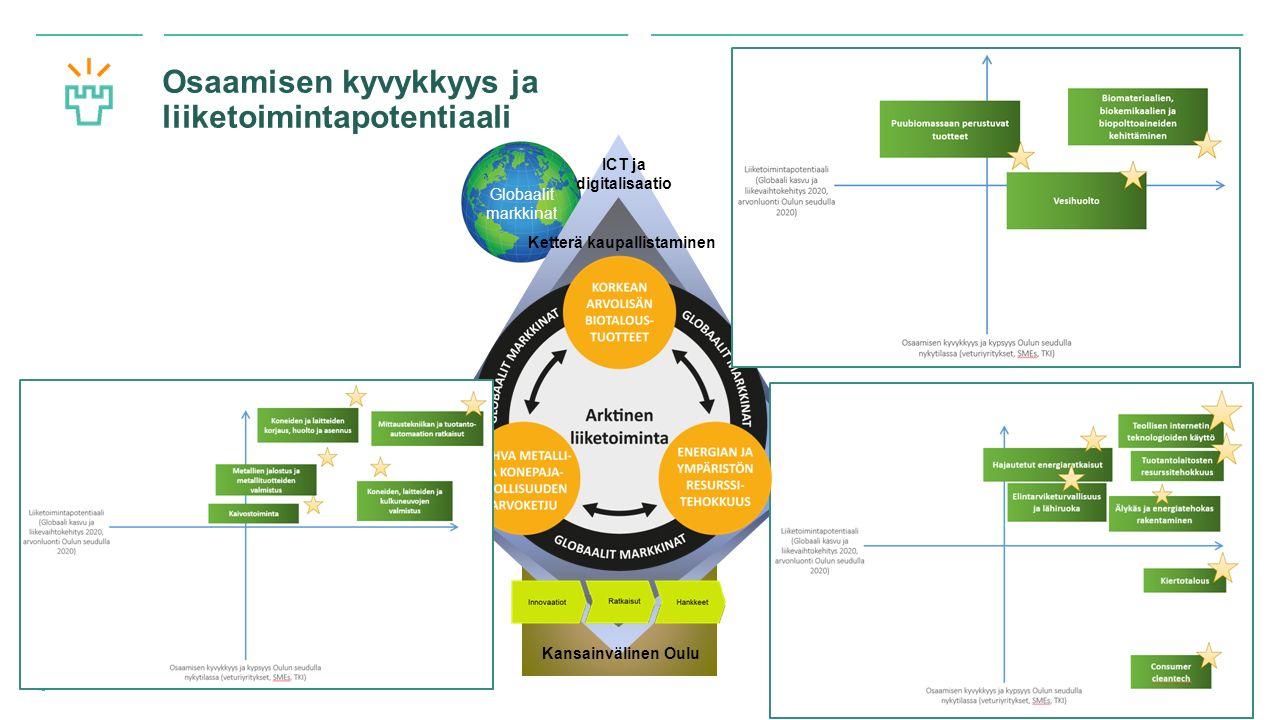 Oulun yliopisto Osaamisen kyvykkyys ja liiketoimintapotentiaali 18 ICT ja digitalisaatio Ketterä kaupallistaminen Globaalit markkinat Kansainvälinen Oulu
