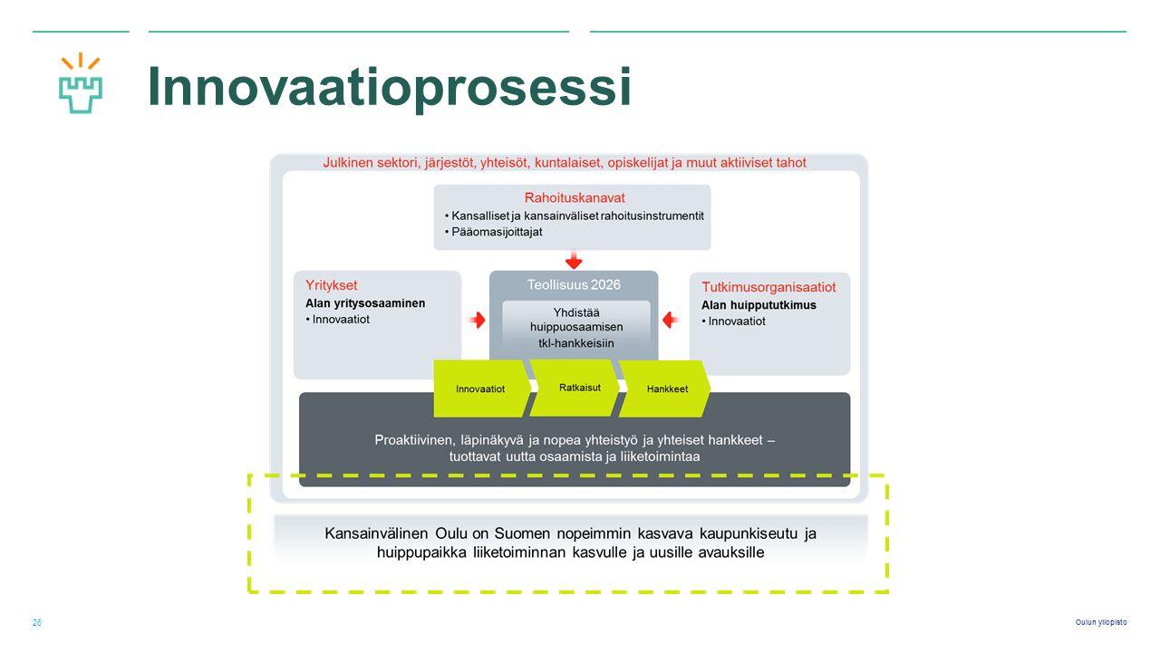 Oulun yliopisto Innovaatioprosessi 26