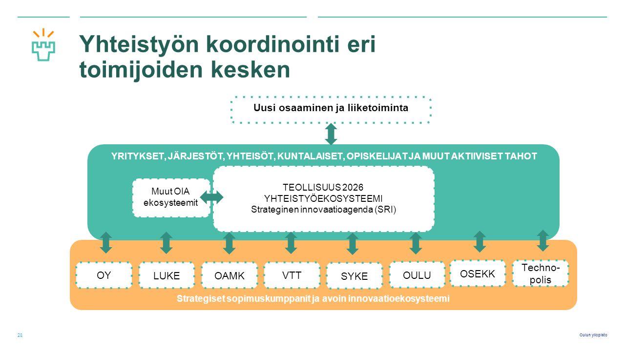 Oulun yliopisto Yhteistyön koordinointi eri toimijoiden kesken 28 Uusi osaaminen ja liiketoiminta LUKE YRITYKSET, JÄRJESTÖT, YHTEISÖT, KUNTALAISET, OPISKELIJAT JA MUUT AKTIIVISET TAHOT TEOLLISUUS 2026 YHTEISTYÖEKOSYSTEEMI Strateginen innovaatioagenda (SRI) OAMK VTT SYKE OULU OY OSEKK Techno- polis Strategiset sopimuskumppanit ja avoin innovaatioekosysteemi Muut OIA ekosysteemit
