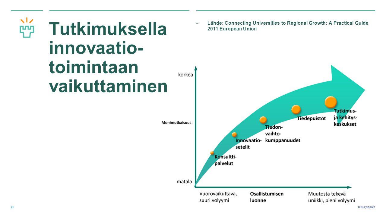 Oulun yliopisto Tutkimuksella innovaatio- toimintaan vaikuttaminen ‒ Lähde: Connecting Universities to Regional Growth: A Practical Guide 2011 European Union 29