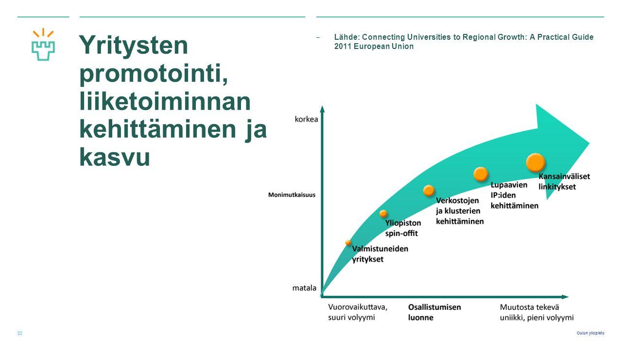 Oulun yliopisto Yritysten promotointi, liiketoiminnan kehittäminen ja kasvu ‒ Lähde: Connecting Universities to Regional Growth: A Practical Guide 2011 European Union 30