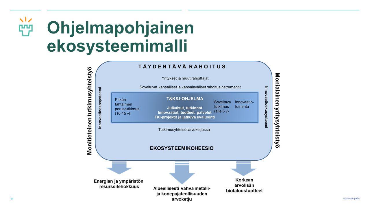 Oulun yliopisto Ohjelmapohjainen ekosysteemimalli 34