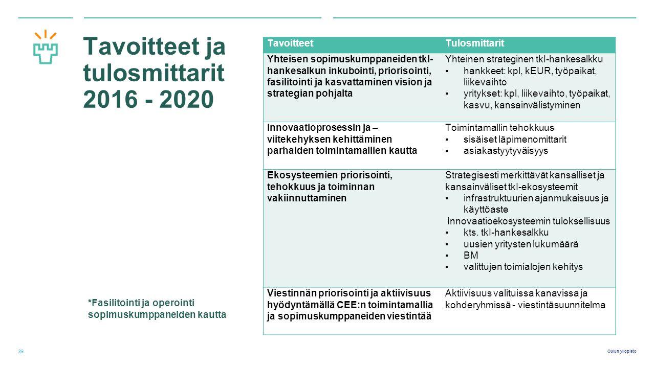 Oulun yliopisto Tavoitteet ja tulosmittarit 2016 - 2020 39 TavoitteetTulosmittarit Yhteisen sopimuskumppaneiden tkI- hankesalkun inkubointi, priorisointi, fasilitointi ja kasvattaminen vision ja strategian pohjalta Yhteinen strateginen tkI-hankesalkku ▪hankkeet: kpl, kEUR, työpaikat, liikevaihto ▪yritykset: kpl, liikevaihto, työpaikat, kasvu, kansainvälistyminen Innovaatioprosessin ja – viitekehyksen kehittäminen parhaiden toimintamallien kautta Toimintamallin tehokkuus ▪sisäiset läpimenomittarit ▪asiakastyytyväisyys Ekosysteemien priorisointi, tehokkuus ja toiminnan vakiinnuttaminen Strategisesti merkittävät kansalliset ja kansainväliset tkI-ekosysteemit ▪infrastruktuurien ajanmukaisuus ja käyttöaste Innovaatioekosysteemin tuloksellisuus ▪kts.