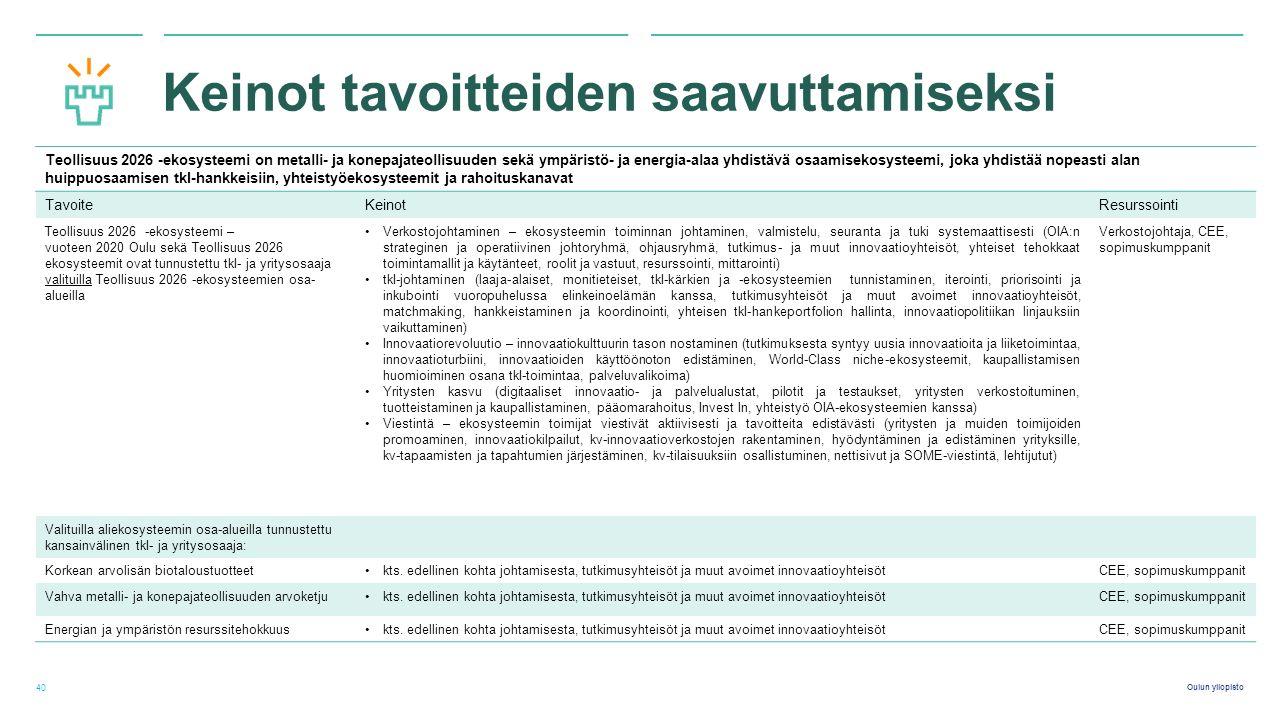 Oulun yliopisto Keinot tavoitteiden saavuttamiseksi 40 Teollisuus 2026 -ekosysteemi on metalli- ja konepajateollisuuden sekä ympäristö- ja energia-alaa yhdistävä osaamisekosysteemi, joka yhdistää nopeasti alan huippuosaamisen tkI-hankkeisiin, yhteistyöekosysteemit ja rahoituskanavat TavoiteKeinotResurssointi Teollisuus 2026 -ekosysteemi – vuoteen 2020 Oulu sekä Teollisuus 2026 ekosysteemit ovat tunnustettu tkI- ja yritysosaaja valituilla Teollisuus 2026 -ekosysteemien osa- alueilla Verkostojohtaminen – ekosysteemin toiminnan johtaminen, valmistelu, seuranta ja tuki systemaattisesti (OIA:n strateginen ja operatiivinen johtoryhmä, ohjausryhmä, tutkimus- ja muut innovaatioyhteisöt, yhteiset tehokkaat toimintamallit ja käytänteet, roolit ja vastuut, resurssointi, mittarointi) tkI-johtaminen (laaja-alaiset, monitieteiset, tkI-kärkien ja -ekosysteemien tunnistaminen, iterointi, priorisointi ja inkubointi vuoropuhelussa elinkeinoelämän kanssa, tutkimusyhteisöt ja muut avoimet innovaatioyhteisöt, matchmaking, hankkeistaminen ja koordinointi, yhteisen tkI-hankeportfolion hallinta, innovaatiopolitiikan linjauksiin vaikuttaminen) Innovaatiorevoluutio – innovaatiokulttuurin tason nostaminen (tutkimuksesta syntyy uusia innovaatioita ja liiketoimintaa, innovaatioturbiini, innovaatioiden käyttöönoton edistäminen, World-Class niche-ekosysteemit, kaupallistamisen huomioiminen osana tkI-toimintaa, palveluvalikoima) Yritysten kasvu (digitaaliset innovaatio- ja palvelualustat, pilotit ja testaukset, yritysten verkostoituminen, tuotteistaminen ja kaupallistaminen, pääomarahoitus, Invest In, yhteistyö OIA-ekosysteemien kanssa) Viestintä – ekosysteemin toimijat viestivät aktiivisesti ja tavoitteita edistävästi (yritysten ja muiden toimijoiden promoaminen, innovaatiokilpailut, kv-innovaatioverkostojen rakentaminen, hyödyntäminen ja edistäminen yrityksille, kv-tapaamisten ja tapahtumien järjestäminen, kv-tilaisuuksiin osallistuminen, nettisivut ja SOME-viestintä, lehtijutut) Verkostojohtaja