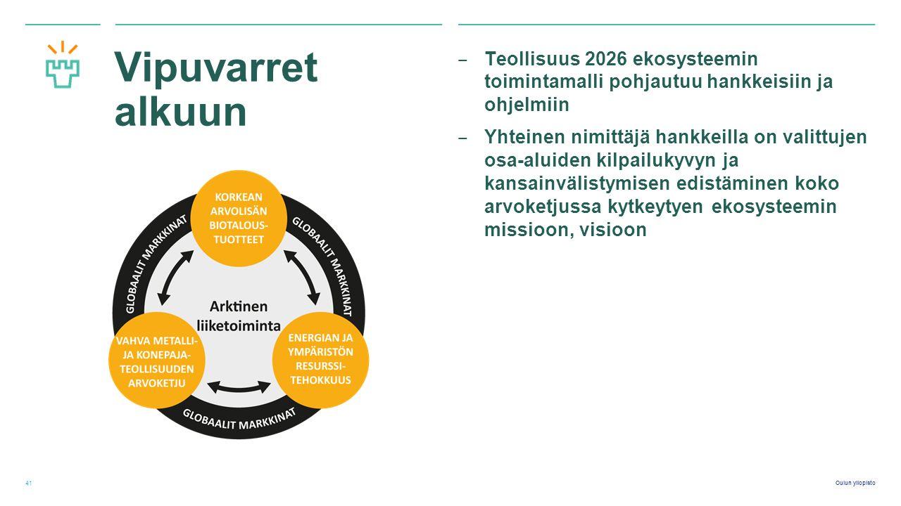Oulun yliopisto Vipuvarret alkuun ‒ Teollisuus 2026 ekosysteemin toimintamalli pohjautuu hankkeisiin ja ohjelmiin ‒ Yhteinen nimittäjä hankkeilla on valittujen osa-aluiden kilpailukyvyn ja kansainvälistymisen edistäminen koko arvoketjussa kytkeytyen ekosysteemin missioon, visioon 41