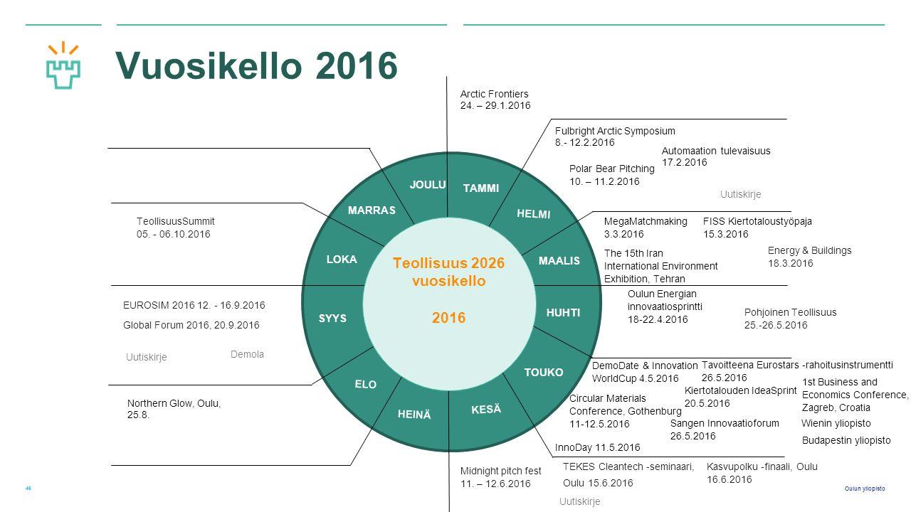 Oulun yliopisto Vuosikello 2016 46 TAMMI HELMI MAALIS HUHTI TOUKO KESÄ HEINÄ ELO SYYS LOKA MARRAS JOULU Teollisuus 2026 vuosikello 2016 Arctic Frontiers 24.