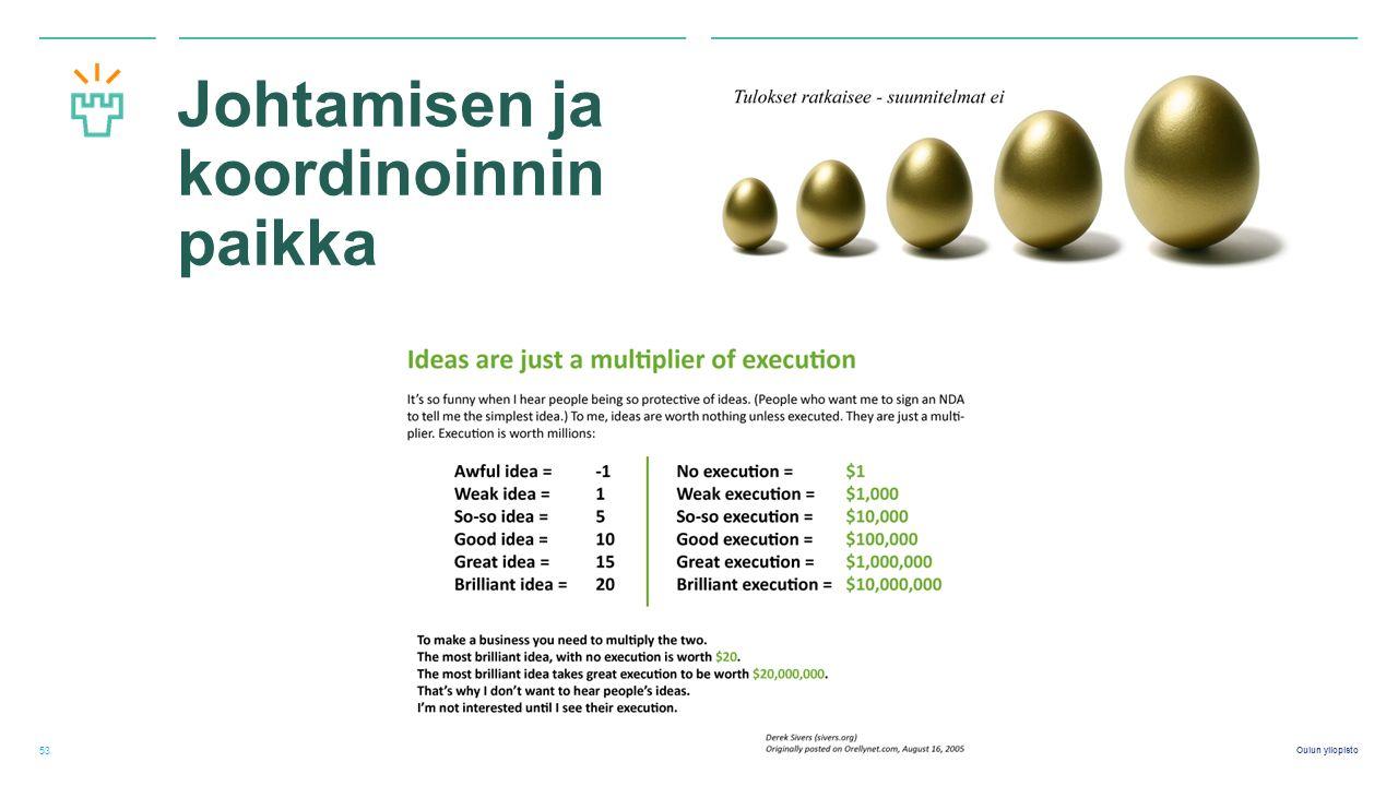 Oulun yliopisto Johtamisen ja koordinoinnin paikka 53