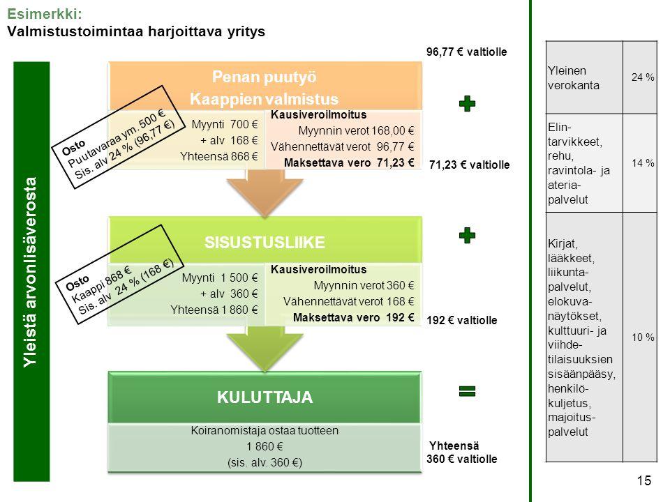 Esimerkki: Valmistustoimintaa harjoittava yritys Yleinen verokanta 24 % Elin- tarvikkeet, rehu, ravintola- ja ateria- palvelut 14 % Kirjat, lääkkeet, liikunta- palvelut, elokuva- näytökset, kulttuuri- ja viihde- tilaisuuksien sisäänpääsy, henkilö- kuljetus, majoitus- palvelut 10 % KULUTTAJA Koiranomistaja ostaa tuotteen 1 860 € (sis.