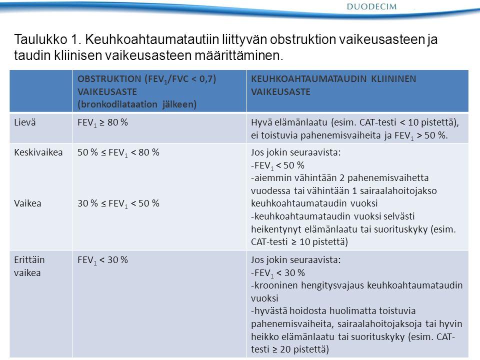 www.käypähoito.fi OBSTRUKTION (FEV 1 /FVC < 0,7) VAIKEUSASTE (bronkodilataation jälkeen) KEUHKOAHTAUMATAUDIN KLIININEN VAIKEUSASTE LieväFEV 1 ≥ 80 %Hyvä elämänlaatu (esim.