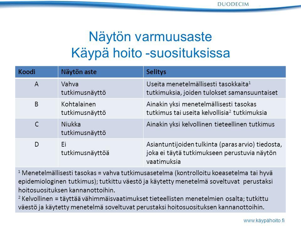 www.käypähoito.fi Näytön varmuusaste Käypä hoito -suosituksissa KoodiNäytön asteSelitys AVahva tutkimusnäyttö Useita menetelmällisesti tasokkaita 1 tutkimuksia, joiden tulokset samansuuntaiset BKohtalainen tutkimusnäyttö Ainakin yksi menetelmällisesti tasokas tutkimus tai useita kelvollisia 2 tutkimuksia CNiukka tutkimusnäyttö Ainakin yksi kelvollinen tieteellinen tutkimus DEi tutkimusnäyttöä Asiantuntijoiden tulkinta (paras arvio) tiedosta, joka ei täytä tutkimukseen perustuvia näytön vaatimuksia 1 Menetelmällisesti tasokas = vahva tutkimusasetelma (kontrolloitu koeasetelma tai hyvä epidemiologinen tutkimus); tutkittu väestö ja käytetty menetelmä soveltuvat perustaksi hoitosuosituksen kannanottoihin.