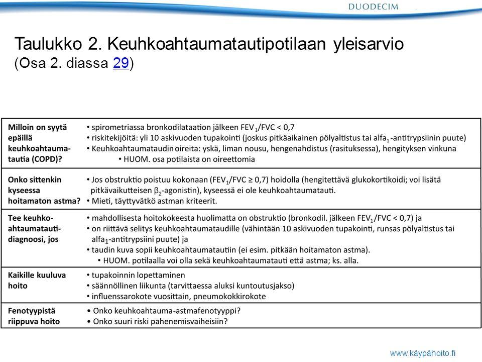 www.käypähoito.fi Taulukko 2. Keuhkoahtaumatautipotilaan yleisarvio (Osa 2. diassa 29)29