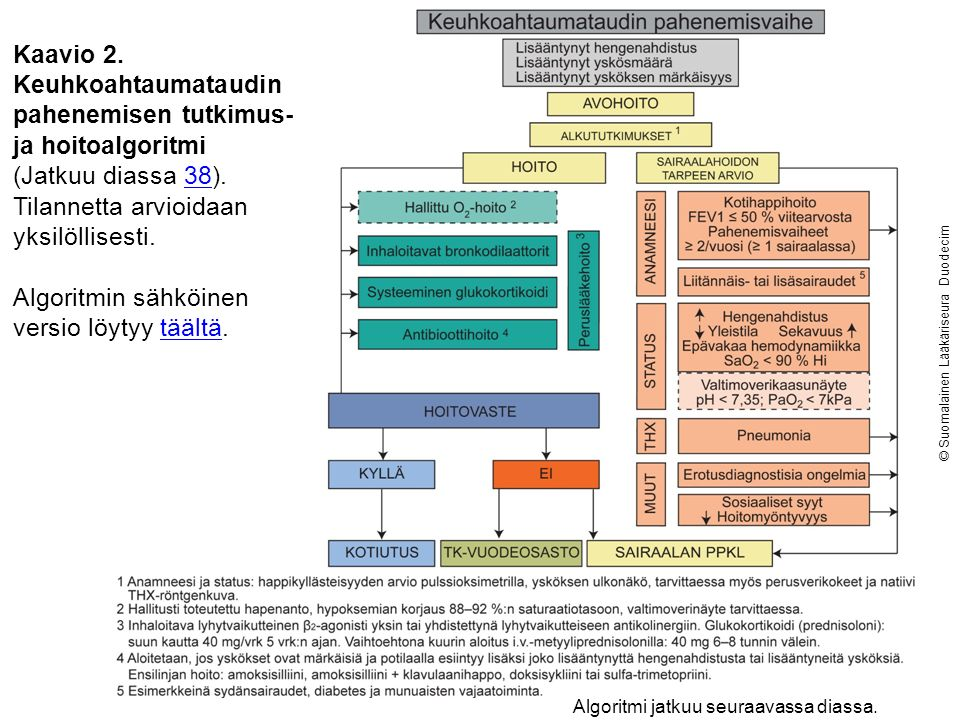 Kaavio 2. Keuhkoahtaumataudin pahenemisen tutkimus- ja hoitoalgoritmi (Jatkuu diassa 38).