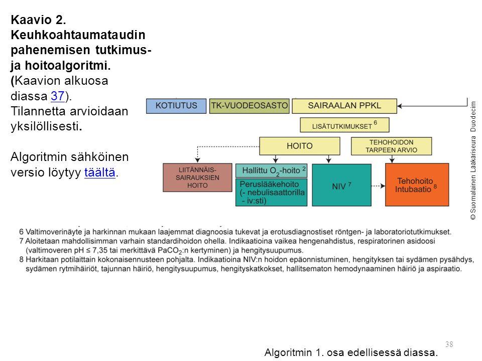 38 Kaavio 2. Keuhkoahtaumataudin pahenemisen tutkimus- ja hoitoalgoritmi.