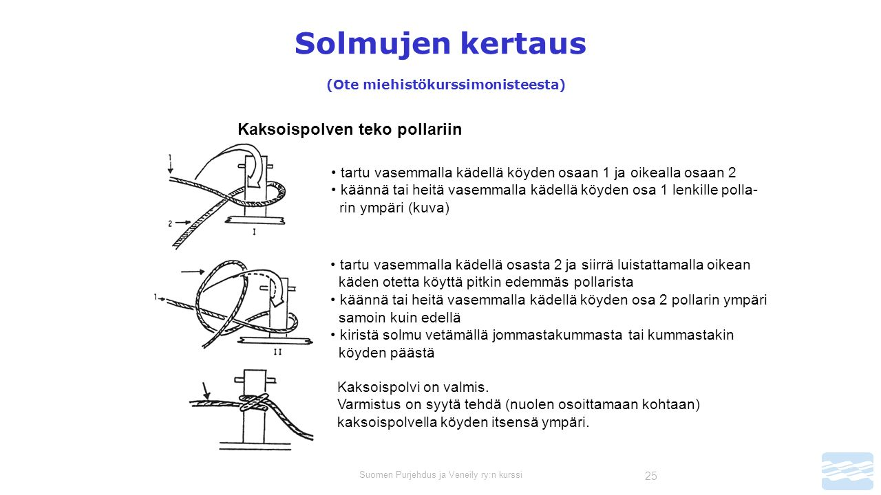 Suomen Purjehdus ja Veneily ry:n kurssi 25 Solmujen kertaus (Ote miehistökurssimonisteesta) Kaksoispolven teko pollariin tartu vasemmalla kädellä köyden osaan 1 ja oikealla osaan 2 käännä tai heitä vasemmalla kädellä köyden osa 1 lenkille polla- rin ympäri (kuva) tartu vasemmalla kädellä osasta 2 ja siirrä luistattamalla oikean käden otetta köyttä pitkin edemmäs pollarista käännä tai heitä vasemmalla kädellä köyden osa 2 pollarin ympäri samoin kuin edellä kiristä solmu vetämällä jommastakummasta tai kummastakin köyden päästä Kaksoispolvi on valmis.