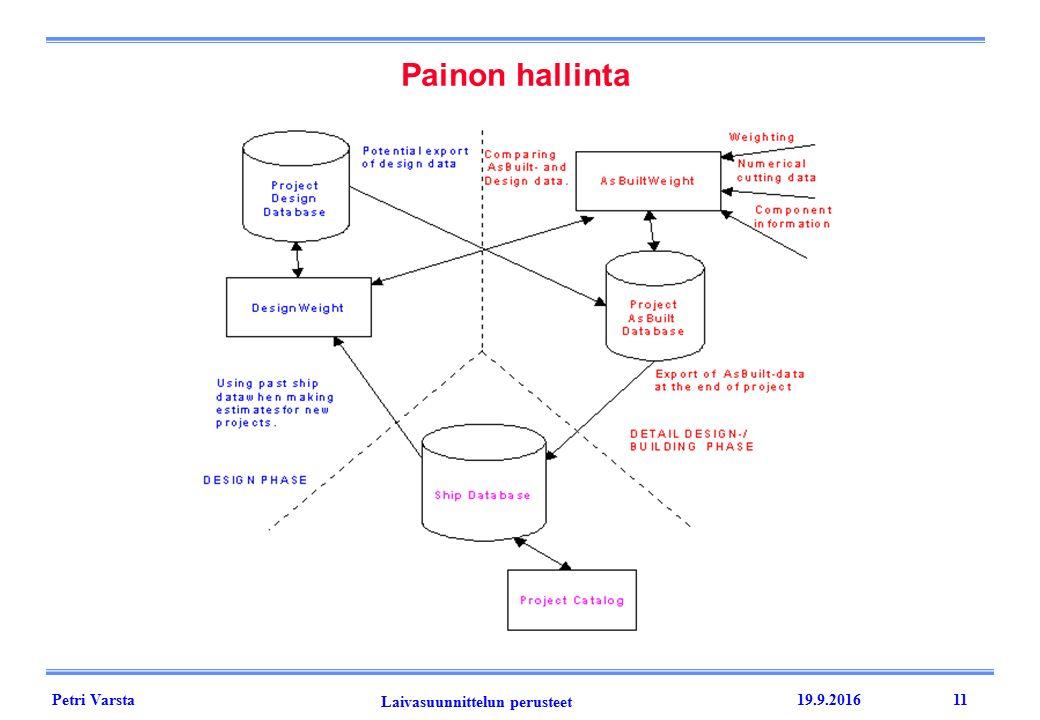 Petri Varsta Laivasuunnittelun perusteet 19.9.201611 Painon hallinta