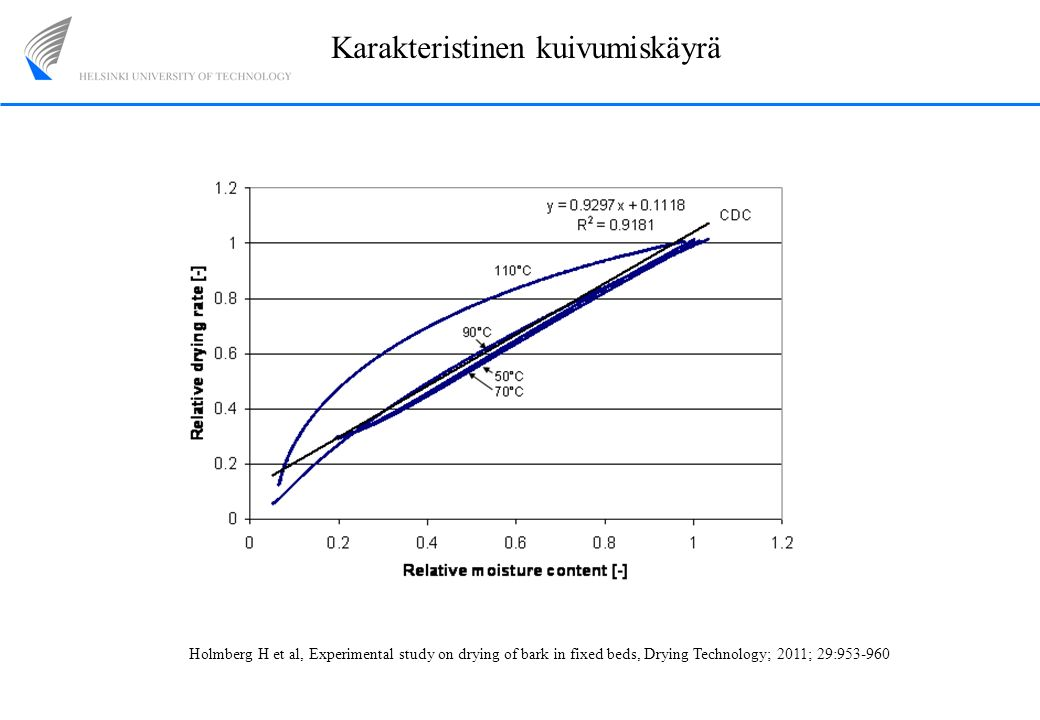 Karakteristinen kuivumiskäyrä Holmberg H et al, Experimental study on drying of bark in fixed beds, Drying Technology; 2011; 29:953-960