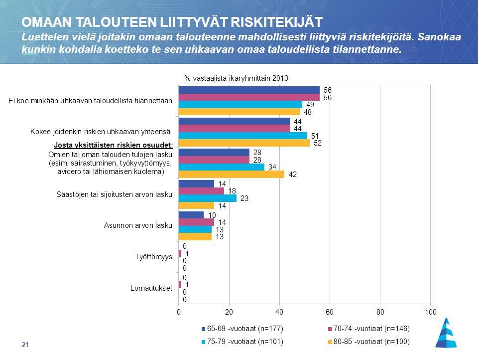 21 % vastaajista ikäryhmittäin 2013 OMAAN TALOUTEEN LIITTYVÄT RISKITEKIJÄT Luettelen vielä joitakin omaan talouteenne mahdollisesti liittyviä riskitekijöitä.