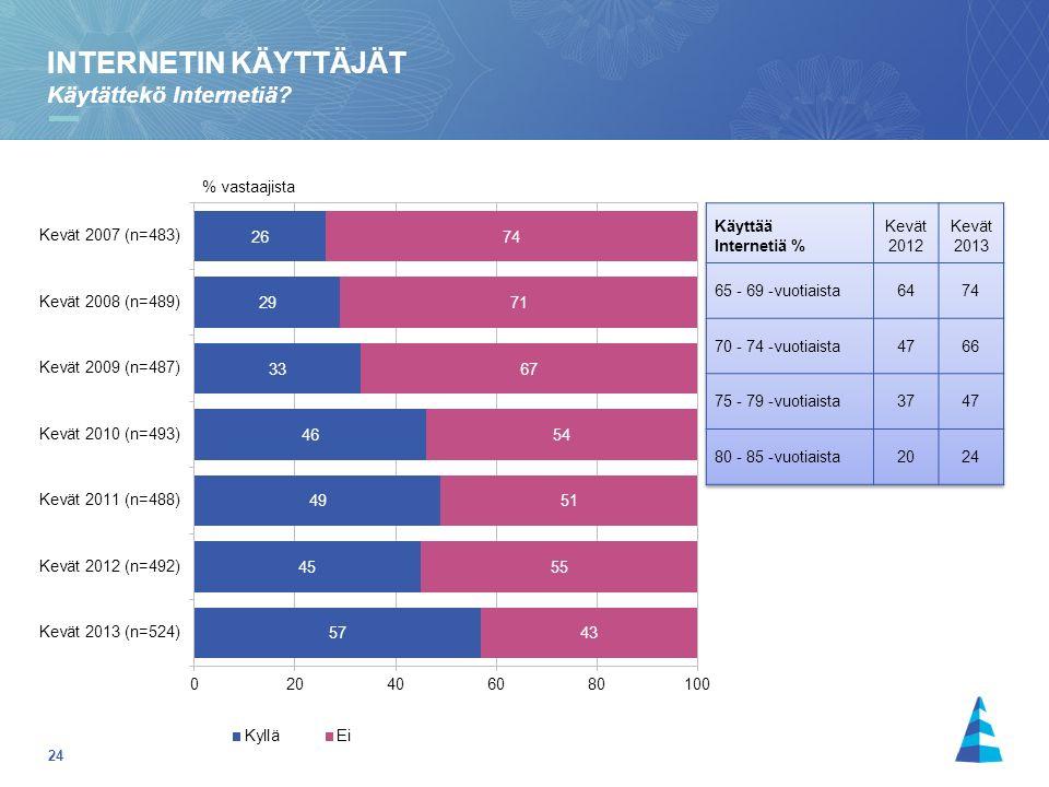 24 INTERNETIN KÄYTTÄJÄT Käytättekö Internetiä % vastaajista