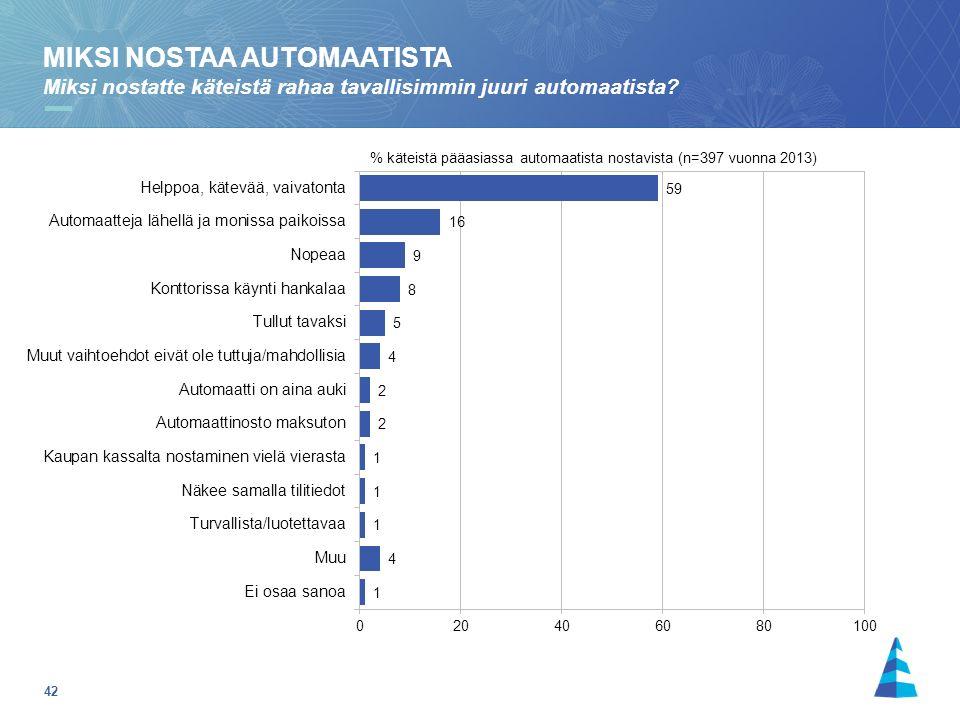 42 % käteistä pääasiassa automaatista nostavista (n=397 vuonna 2013) MIKSI NOSTAA AUTOMAATISTA Miksi nostatte käteistä rahaa tavallisimmin juuri automaatista