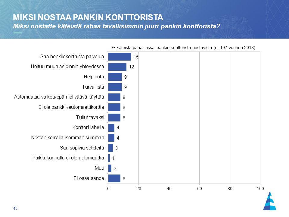 43 % käteistä pääasiassa pankin konttorista nostavista (n=107 vuonna 2013) MIKSI NOSTAA PANKIN KONTTORISTA Miksi nostatte käteistä rahaa tavallisimmin juuri pankin konttorista