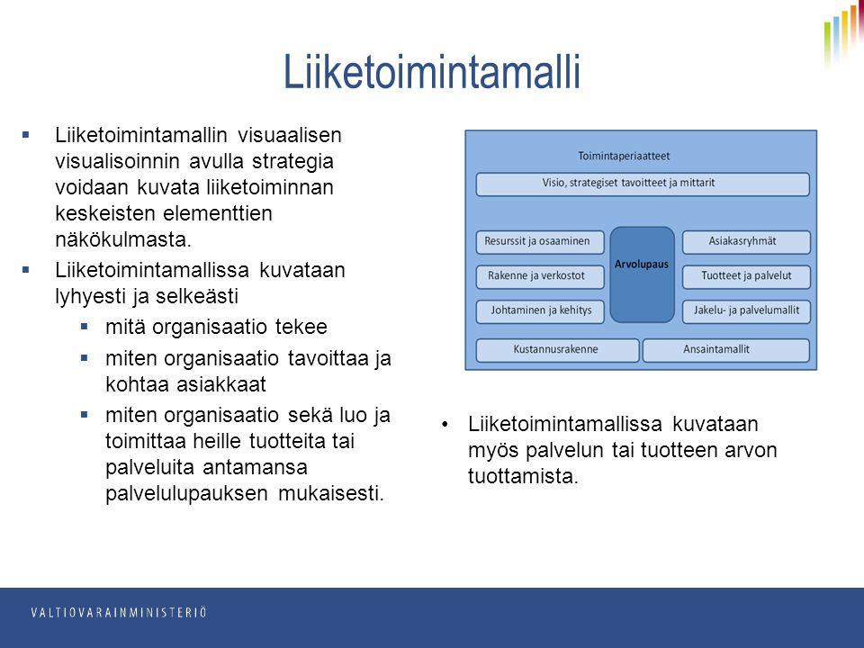 Liiketoimintamallin visuaalisen visualisoinnin avulla strategia voidaan kuvata liiketoiminnan keskeisten elementtien näkökulmasta.