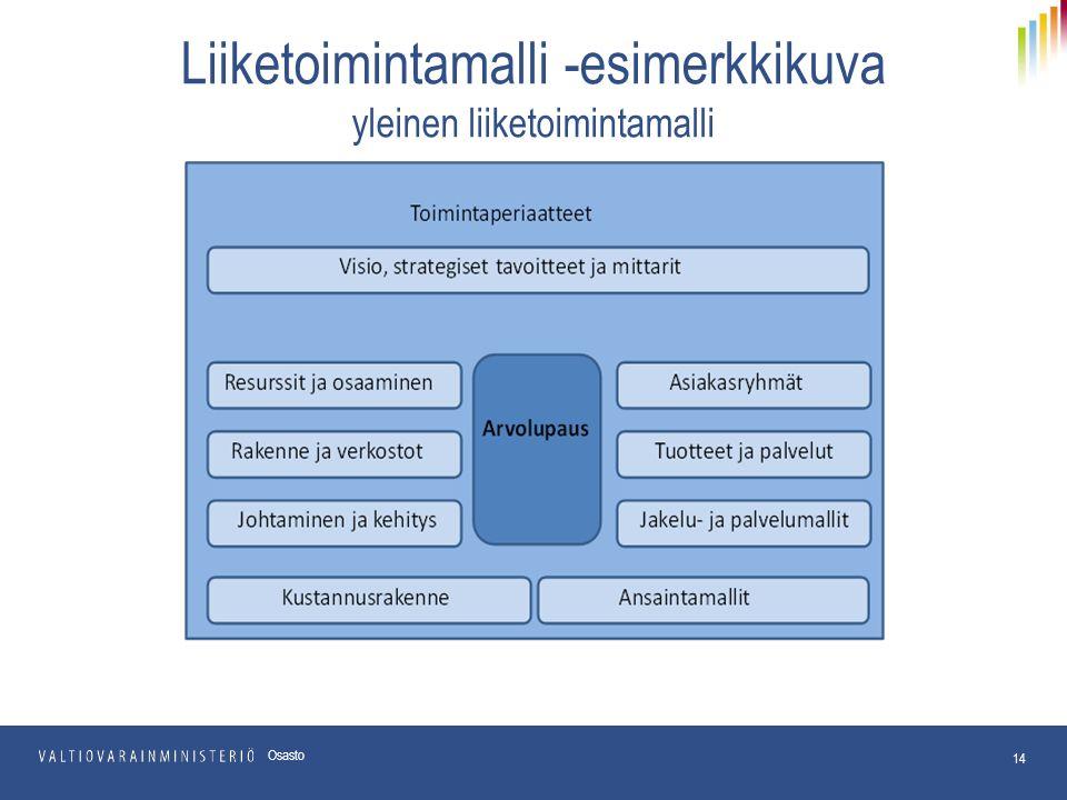 Liiketoimintamalli -esimerkkikuva yleinen liiketoimintamalli 14 Osasto