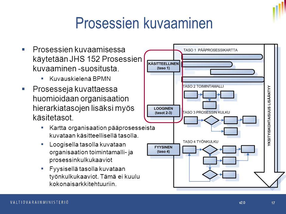 Prosessien kuvaaminen  Prosessien kuvaamisessa käytetään JHS 152 Prosessien kuvaaminen -suositusta.